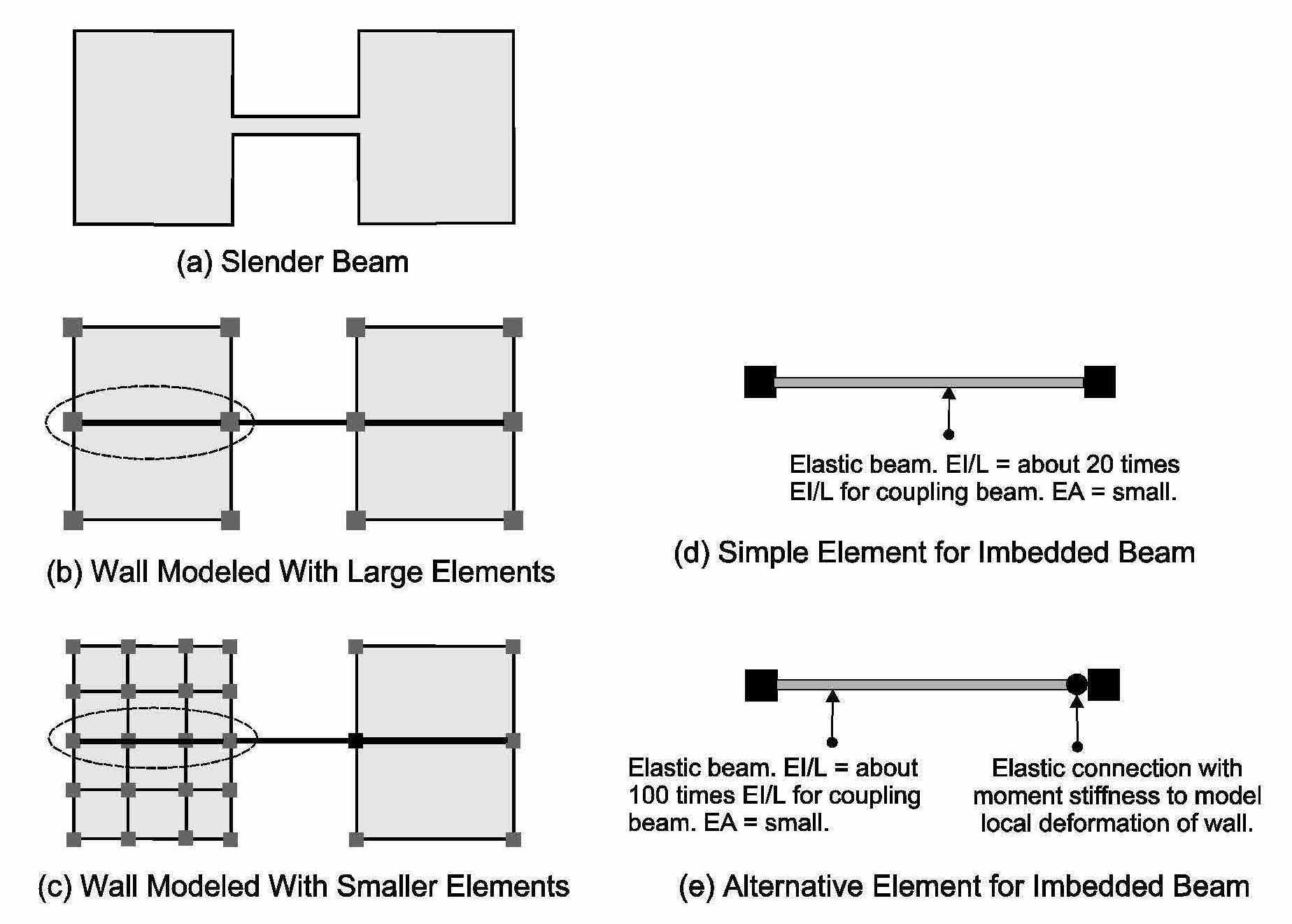 Modeling Of Coupling Beams In Shear Walls Perform 3d Computers Tutorial On How To Calculate Force Bending Slender