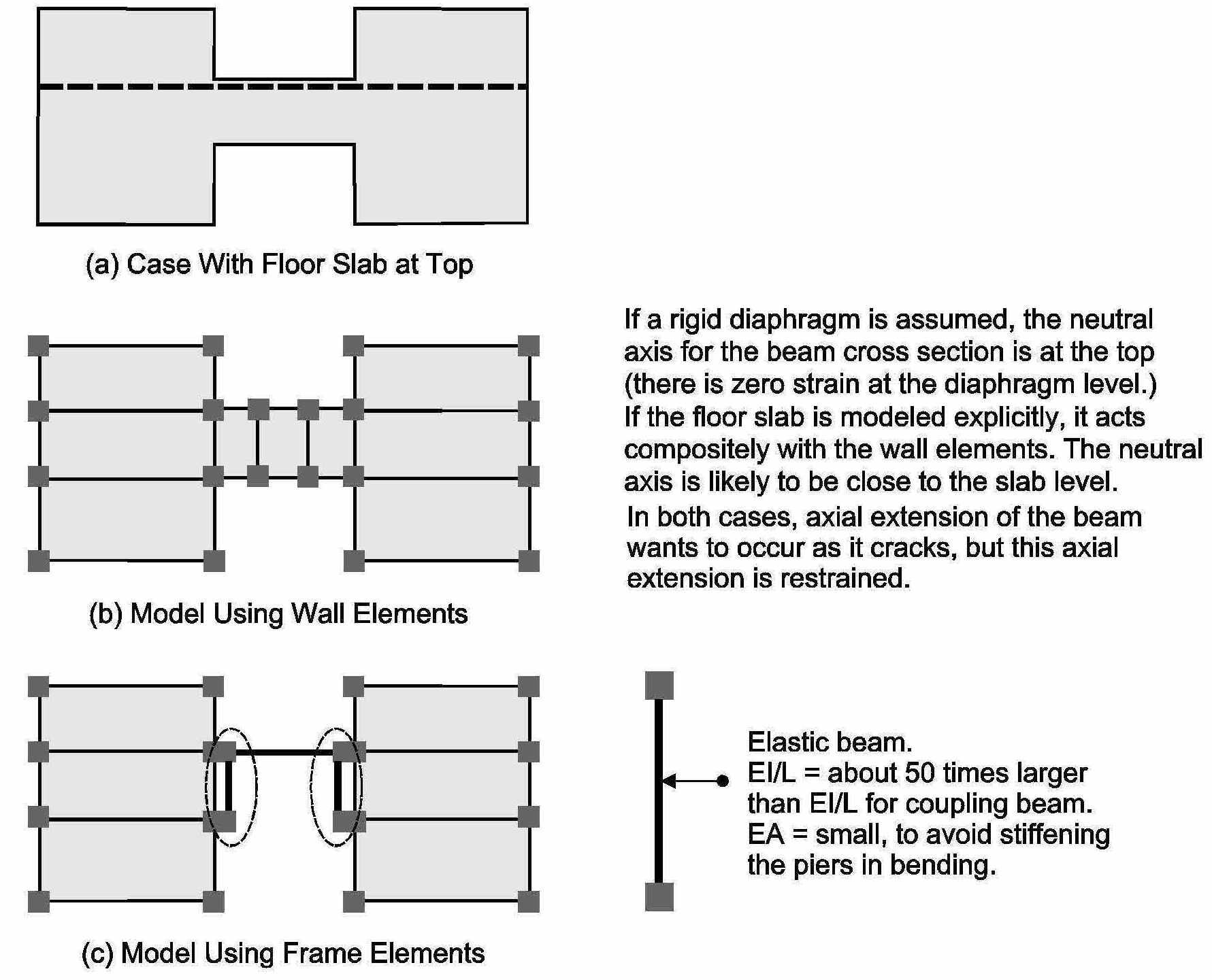Modeling of coupling beams in shear walls - Perform-3D