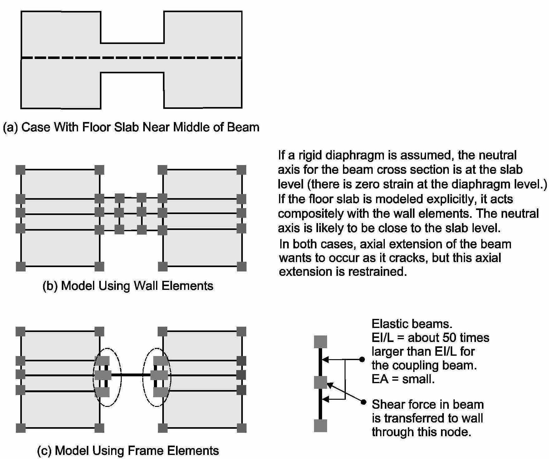 Modeling Of Coupling Beams In Shear Walls Perform 3d Computers Tutorial On How To Calculate Force Bending Figure 4 Shows Possible Models For The Case Where Floor Level Is Within Depth Beam Points Consider Are Similar Those