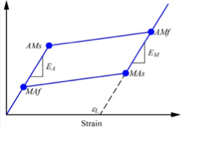 utilizing superelastic shape memory alloy strand Excellent shape memory properties with a large  and then the superelastic behavior of a x = 24 alloy was  investigated by utilizing v-based alloy membrane.