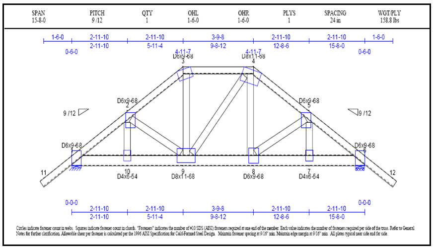 Cold-formed steel truss - Tutorials - Computers and Structures, Inc ...