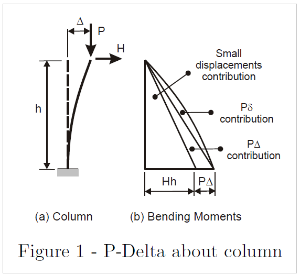 P-Delta effect - Technical Knowledge Base - Computers and