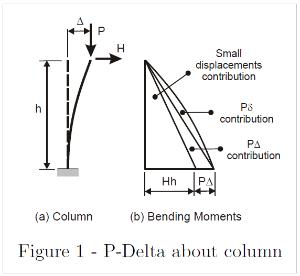 p-delta effect